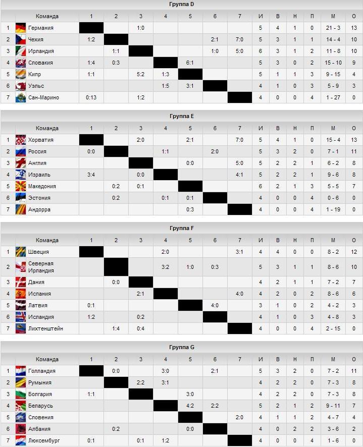 таблица результатов игр